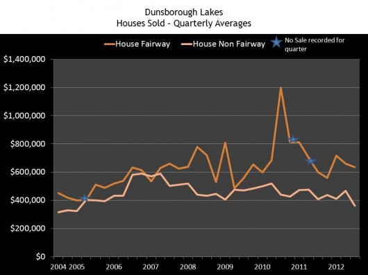 Houses Fairway and Nonfairway Sold - 2004 - 2012